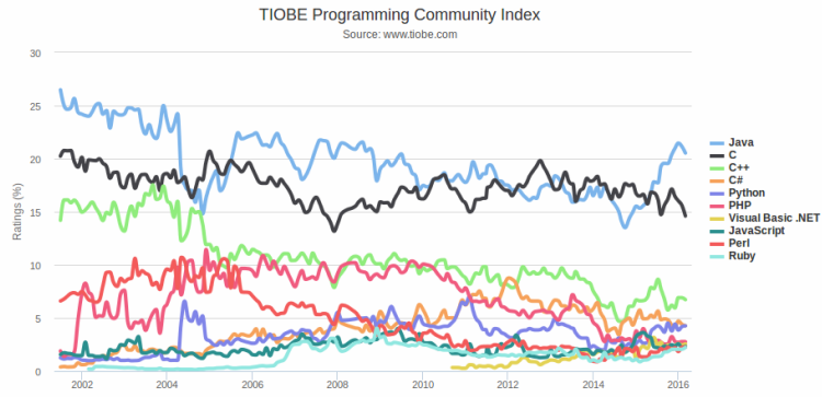 TIOBE_Language_Popularity